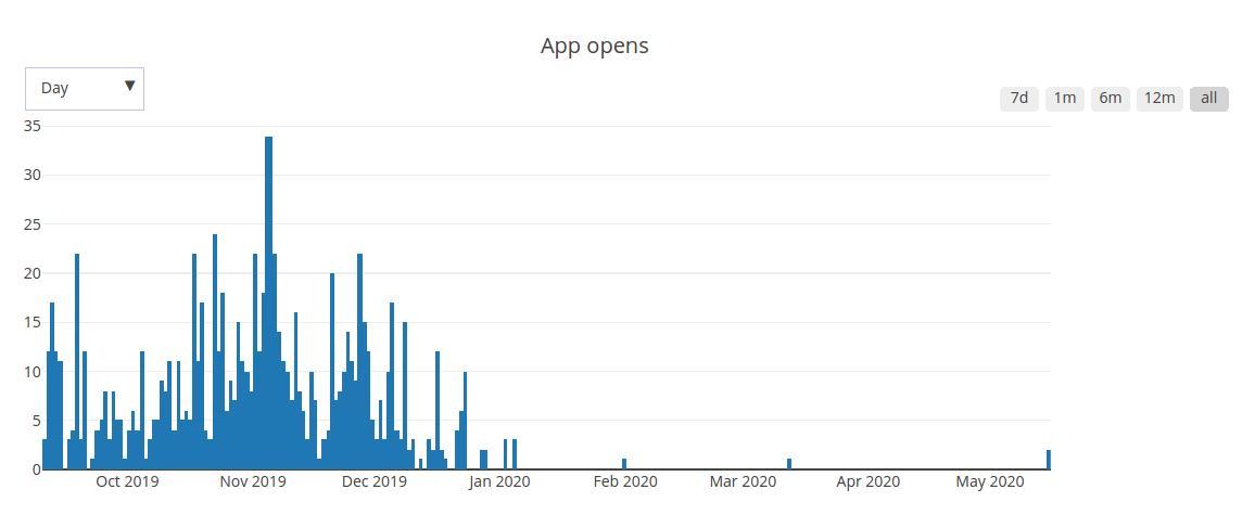 SVG Flipbook fail graph